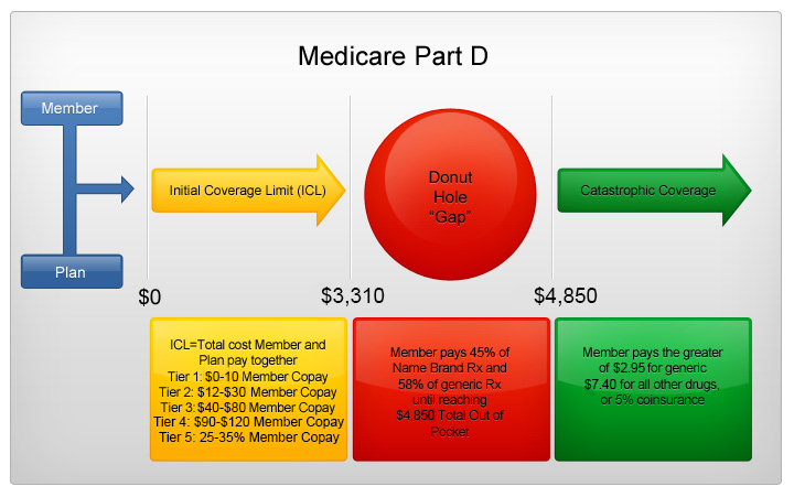 Medicare-Part-D-Visual-Board_UPDATE_040416